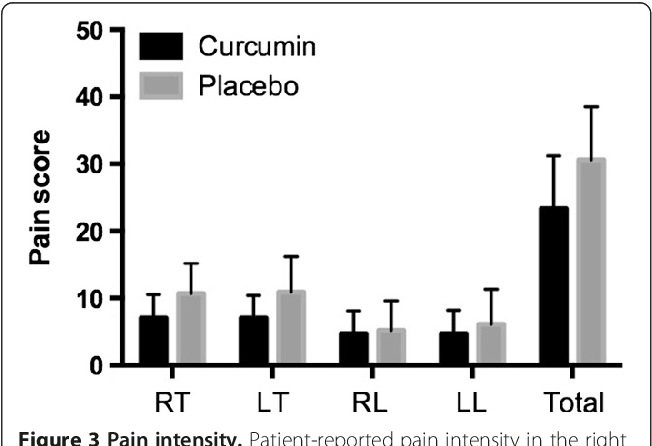 Figure 3 Pain intensity. Patient-reported pain intensity in the right thigh (RT), left thigh (LT), right leg (RL), left leg (LL) and total pain score (the sum of the scores of each lower limb).