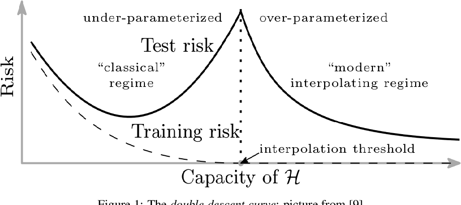Figure 1 for Benign Overfitting and Noisy Features