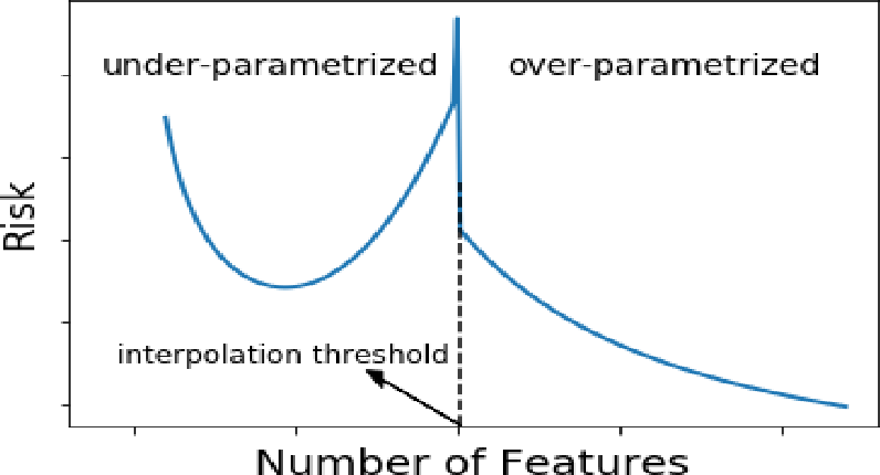 Figure 2 for Benign Overfitting and Noisy Features