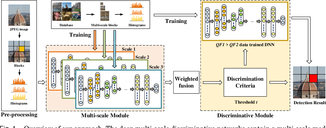 Figure 1 for Deep Multi-scale Discriminative Networks for Double JPEG Compression Forensics