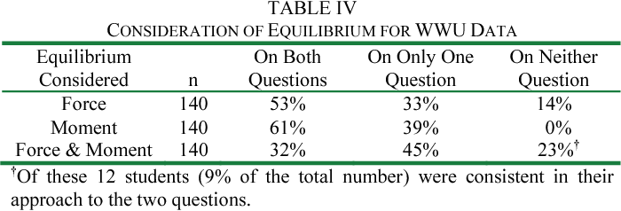 Table IV from Inconsistencies in students' approaches to