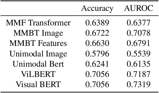 Figure 2 for Enhance Multimodal Model Performance with Data Augmentation: Facebook Hateful Meme Challenge Solution
