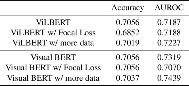 Figure 4 for Enhance Multimodal Model Performance with Data Augmentation: Facebook Hateful Meme Challenge Solution