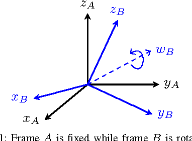 Figure 1 for Time Derivative of Rotation Matrices: A Tutorial