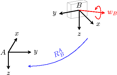 Figure 2 for Time Derivative of Rotation Matrices: A Tutorial