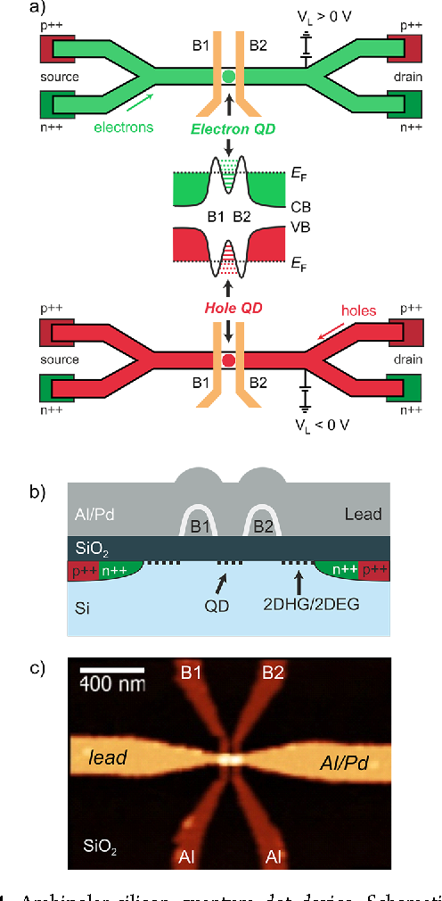 Figure 1 From Electron Hole Confinement Symmetry In Silicon Quantum