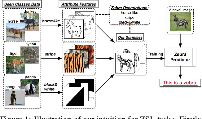 Figure 1 for Zero-Shot Learning by Generating Pseudo Feature Representations