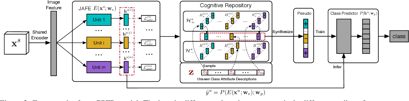 Figure 2 for Zero-Shot Learning by Generating Pseudo Feature Representations