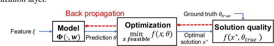 Figure 2 for Automatically Learning Compact Quality-aware Surrogates for Optimization Problems