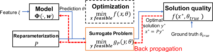 Figure 3 for Automatically Learning Compact Quality-aware Surrogates for Optimization Problems