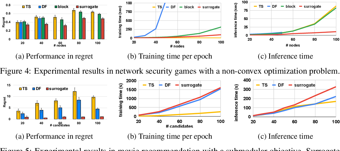 Figure 4 for Automatically Learning Compact Quality-aware Surrogates for Optimization Problems