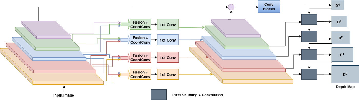 Figure 1 for Deep feature fusion for self-supervised monocular depth prediction