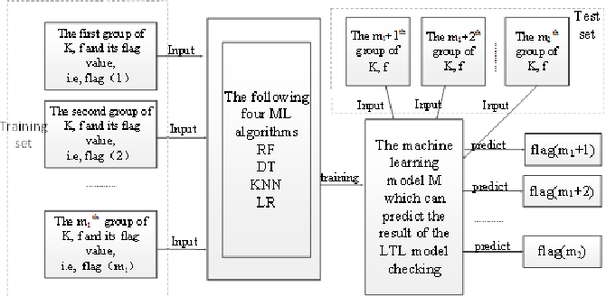 Figure 1 for Predicting the Results of LTL Model Checking using Multiple Machine Learning Algorithms