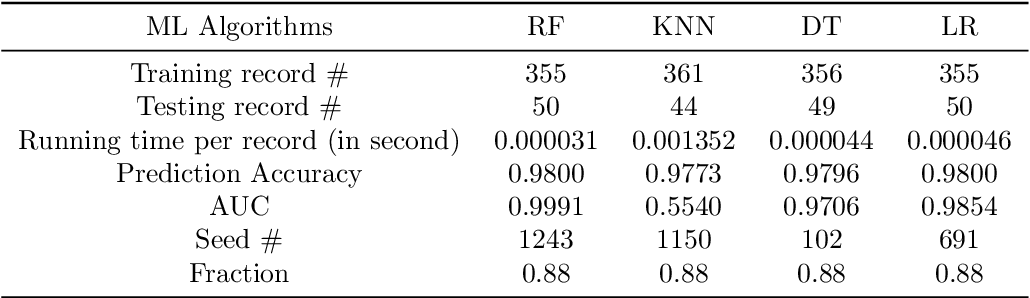 Figure 2 for Predicting the Results of LTL Model Checking using Multiple Machine Learning Algorithms