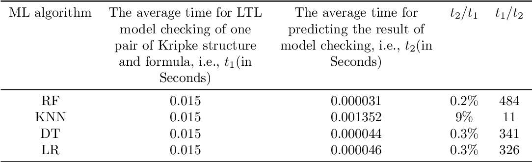 Figure 3 for Predicting the Results of LTL Model Checking using Multiple Machine Learning Algorithms