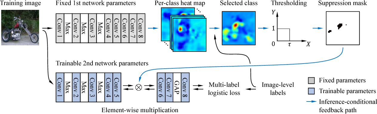 Figure 3 for Two-Phase Learning for Weakly Supervised Object Localization
