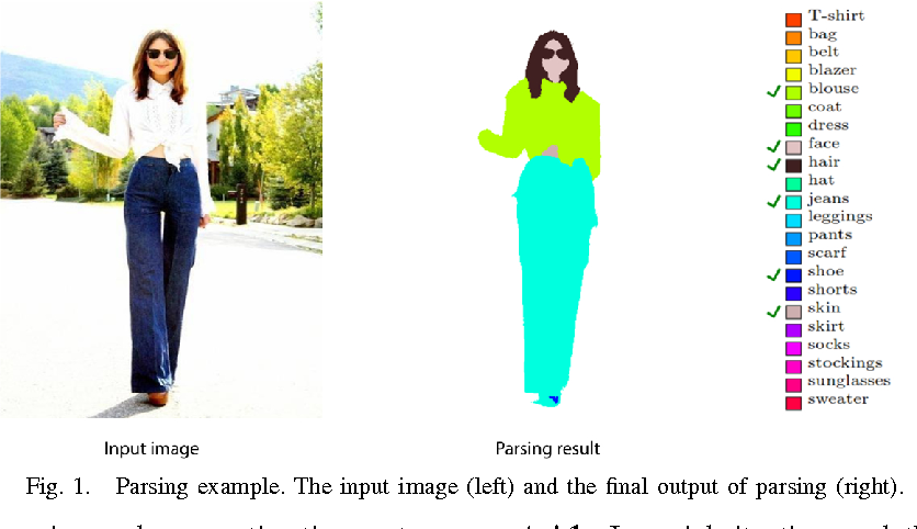 Figure 1 for Clothing and People - A Social Signal Processing Perspective