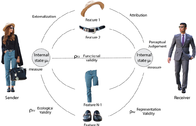 Figure 3 for Clothing and People - A Social Signal Processing Perspective