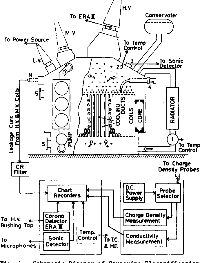 Static Electrification By Forced Oil Flow In Large Power Transformer