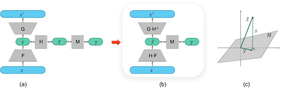 Figure 3 for Latent Space Factorisation and Manipulation via Matrix Subspace Projection