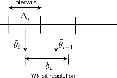 Figure 3 for Memory Requirement Reduction of Deep Neural Networks Using Low-bit Quantization of Parameters