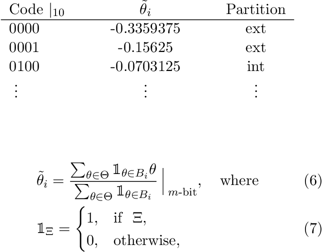 Figure 2 for Memory Requirement Reduction of Deep Neural Networks Using Low-bit Quantization of Parameters