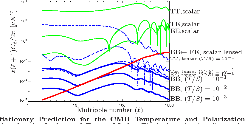 Figure 1 from B-Pol: detecting primordial gravitational waves