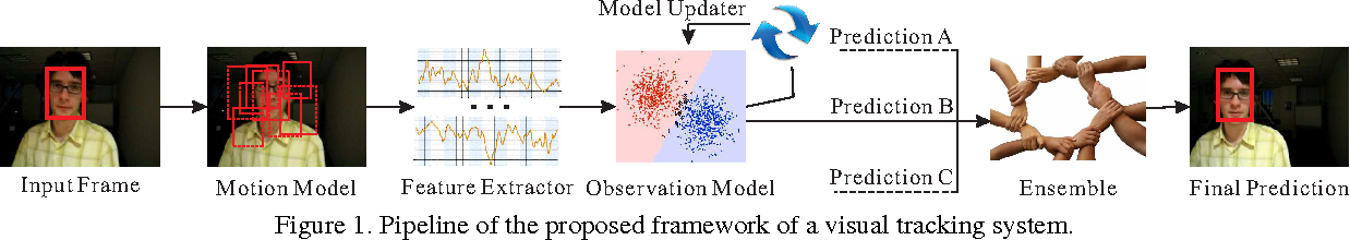 Figure 2 for Understanding and Diagnosing Visual Tracking Systems