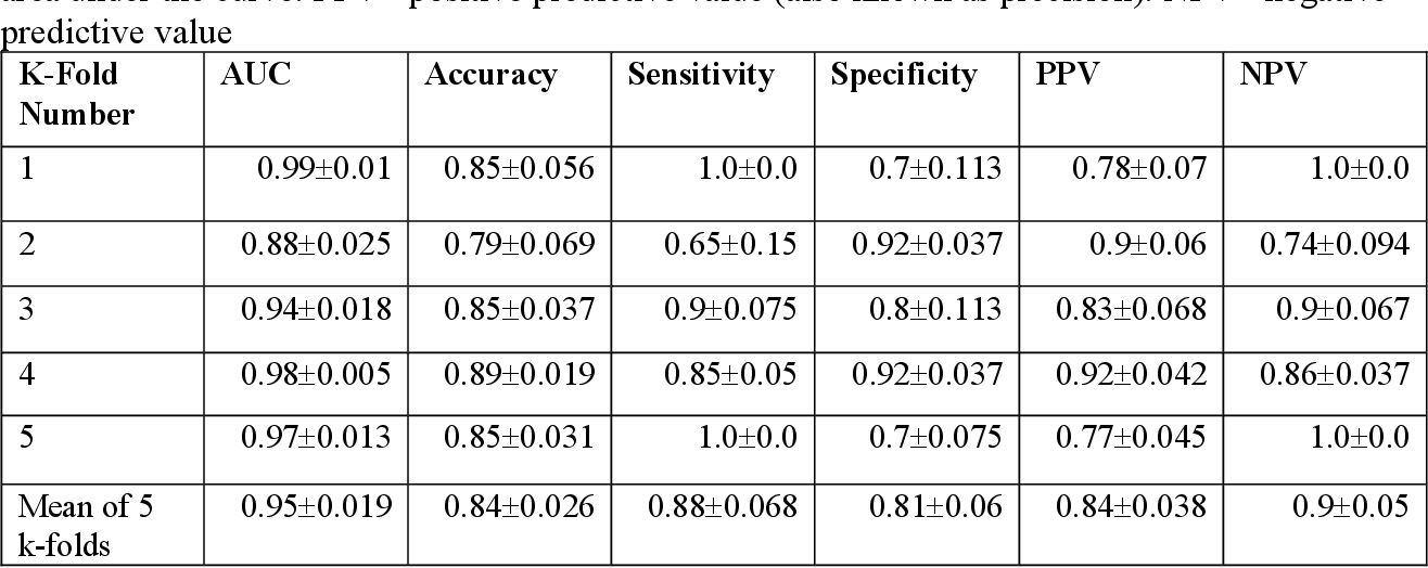 Figure 2 for Deep Learning-Based Detection of the Acute Respiratory Distress Syndrome: What Are the Models Learning?