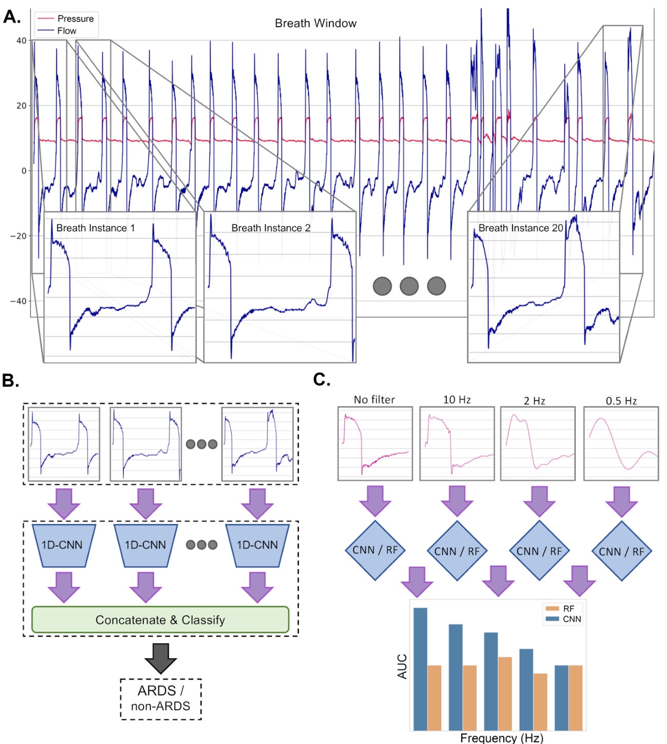 Figure 1 for Deep Learning-Based Detection of the Acute Respiratory Distress Syndrome: What Are the Models Learning?