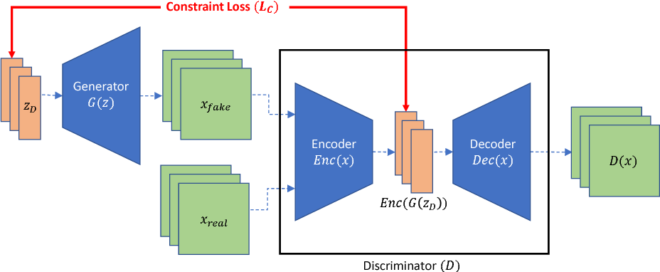 Figure 1 for Escaping from Collapsing Modes in a Constrained Space