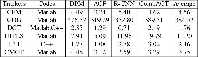Table 7 from UA-DETRAC: A New Benchmark and Protocol for Multi