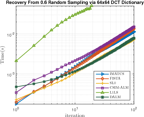 Figure 3 for A Convex Similarity Index for Sparse Recovery of Missing Image Samples