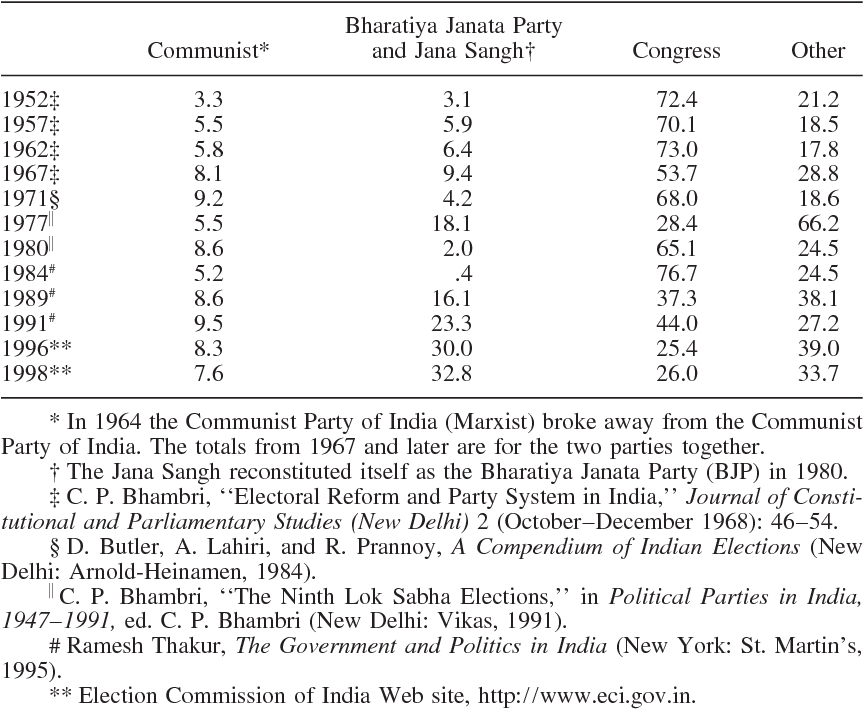 Culture Development And Government Reservations In India - Table 6 reservations