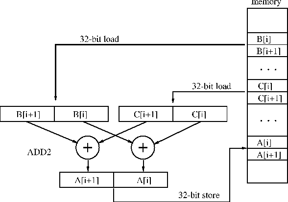 Code Selection For Media Processors With Simd Instructions