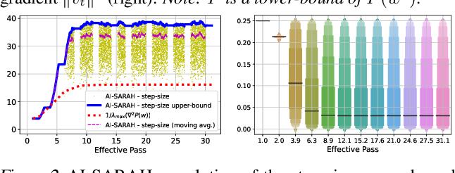 Figure 3 for AI-SARAH: Adaptive and Implicit Stochastic Recursive Gradient Methods