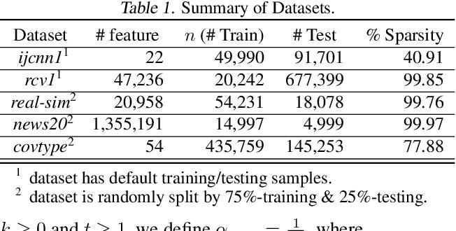 Figure 2 for AI-SARAH: Adaptive and Implicit Stochastic Recursive Gradient Methods