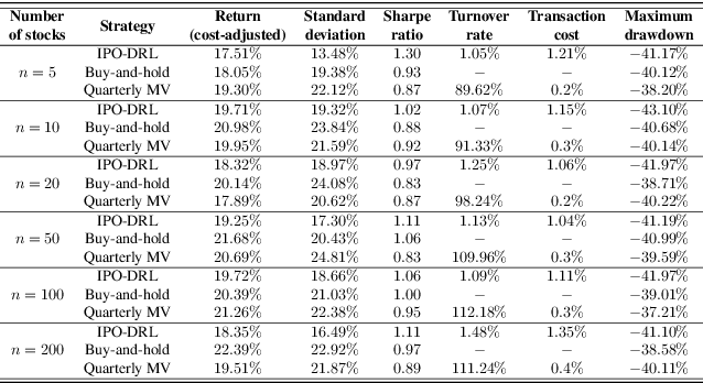 Figure 3 for Robo-Advising: Enhancing Investment with Inverse Optimization and Deep Reinforcement Learning
