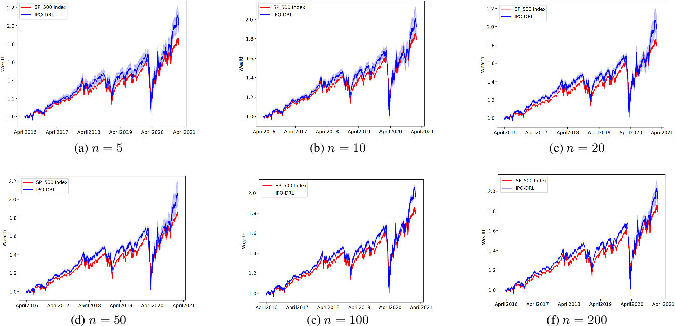 Figure 4 for Robo-Advising: Enhancing Investment with Inverse Optimization and Deep Reinforcement Learning