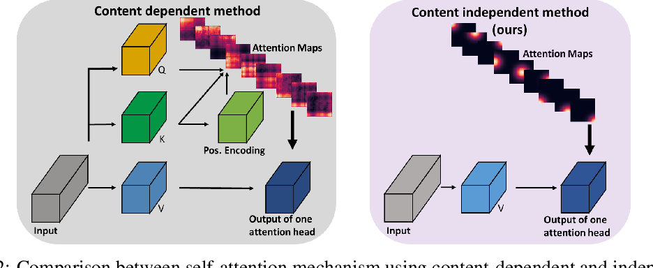 Figure 3 for Explicitly Modeled Attention Maps for Image Classification
