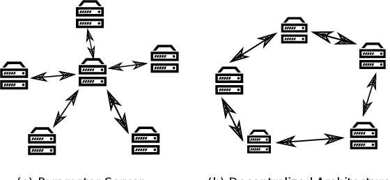 Figure 1 for Distributed Deep Learning Strategies For Automatic Speech Recognition