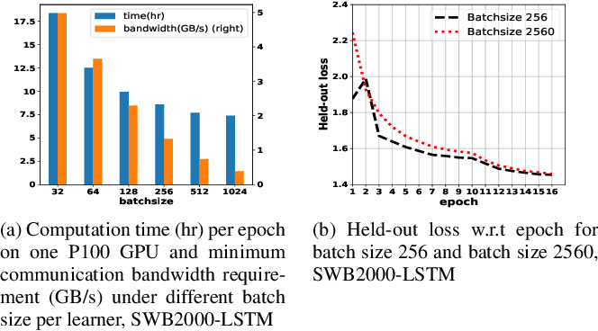 Figure 3 for Distributed Deep Learning Strategies For Automatic Speech Recognition
