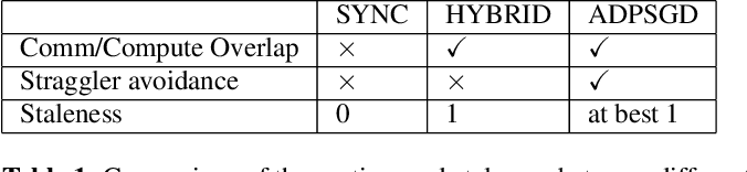Figure 2 for Distributed Deep Learning Strategies For Automatic Speech Recognition