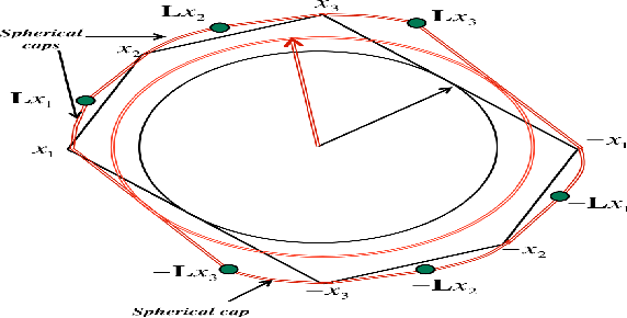 Figure 1 for Group-Invariant Subspace Clustering