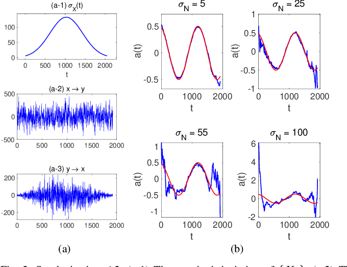 Figure 2 for Causal Inference Using Linear Time-Varying Filters with Additive Noise
