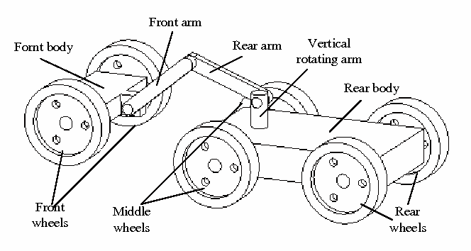 Figure 1 from Kinematic analysis of a mobile robot with two-body ...