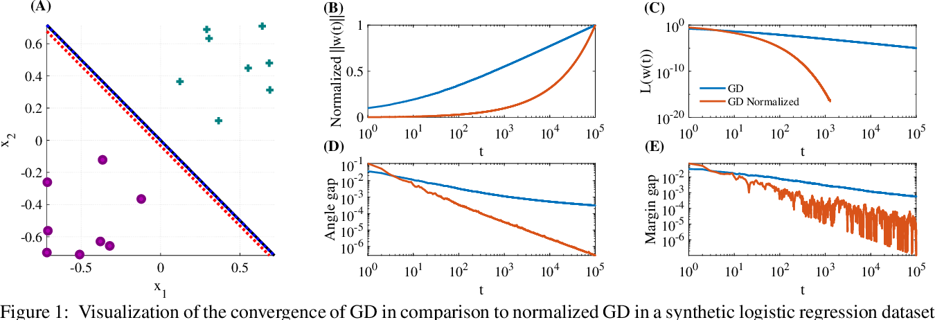 Figure 1 for Convergence of Gradient Descent on Separable Data