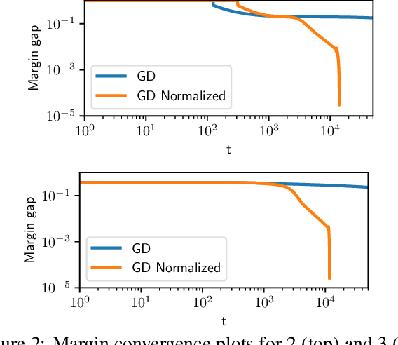 Figure 2 for Convergence of Gradient Descent on Separable Data