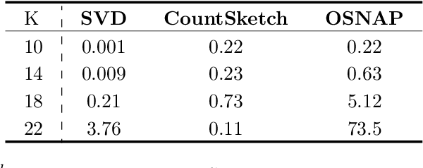 Figure 3 for An Empirical Evaluation of Sketched SVD and its Application to Leverage Score Ordering
