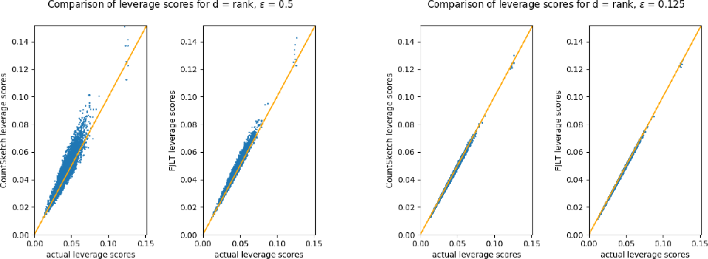 Figure 2 for An Empirical Evaluation of Sketched SVD and its Application to Leverage Score Ordering